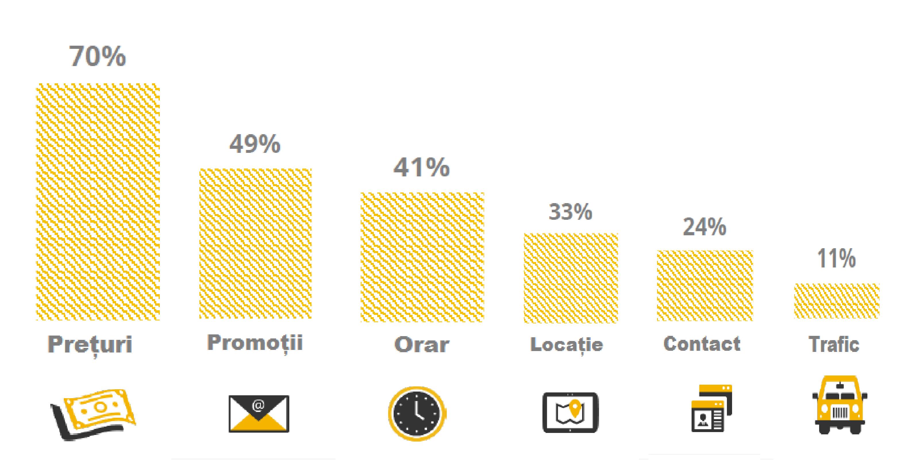 Cum arată utilizatorul român online