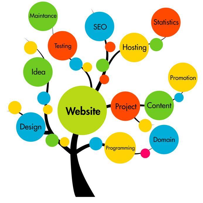 Vreau un website
