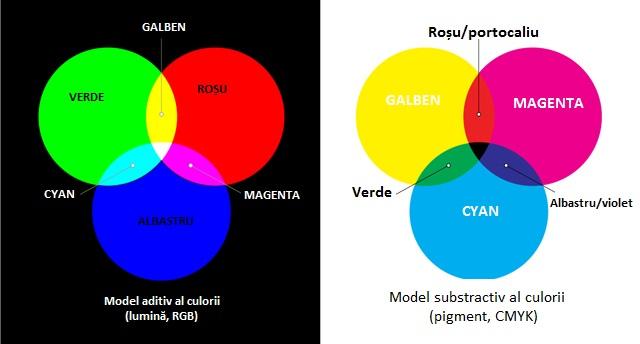 Cât de mult contează culoarea brand-ului tău? [SPOILER ALERT]: destul de mult.