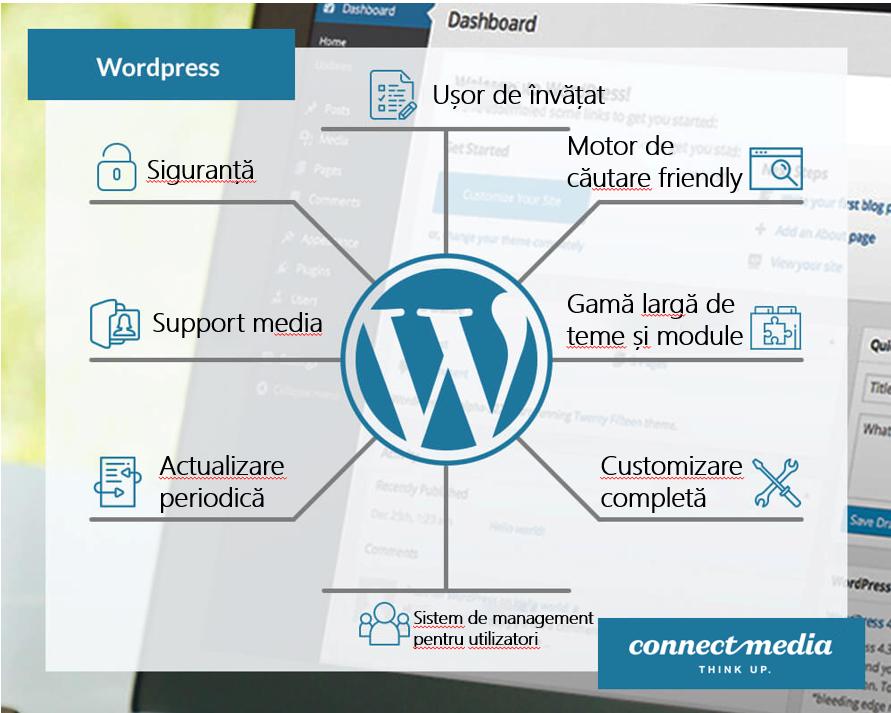 Ce este WordPress?