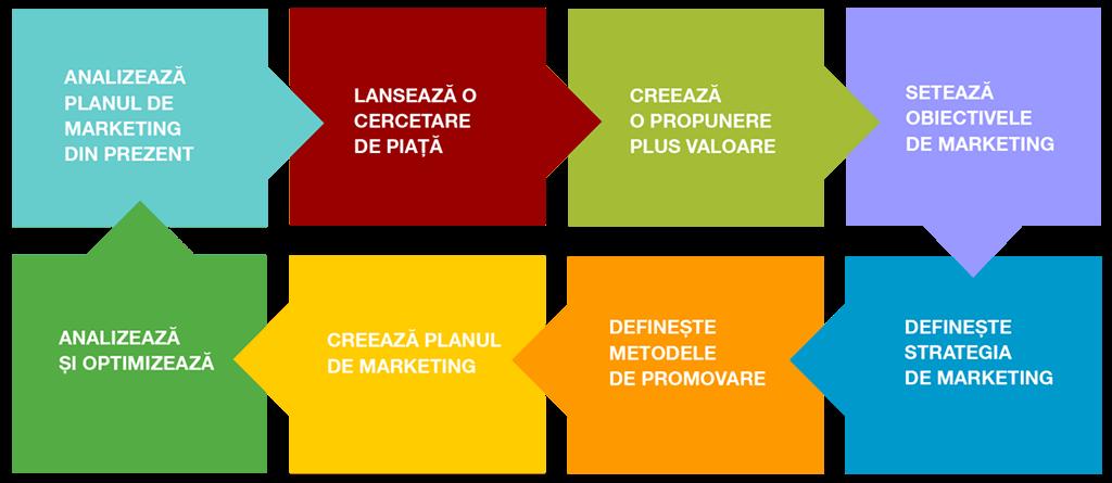 Cum arata o strategie de marketing la agentia de marketing online Connect Media si cum ]ti ajuta afacerea.